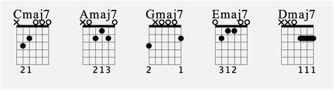 guitar chord chart illustrates the 7 major guitar chords a b c d barre chords js music school