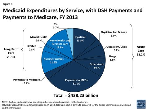 medicaid moving forward the henry j kaiser family foundation united states department of health and human services
