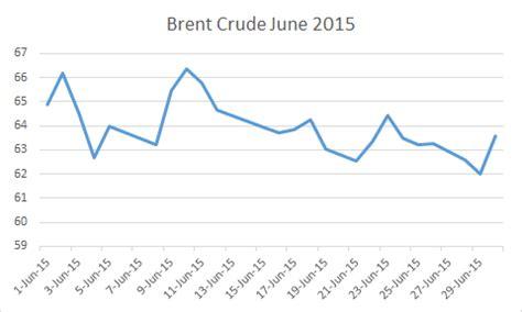 Kenapa Minyak Goreng Naik kenapa harga minyak ron95 naik sedangkan harga minyak