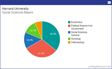Average Major Of Mba Student For Harvard by Info On Social Sciences At Harvard Grad