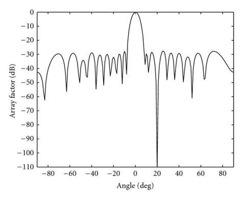 beam pattern of line array radiation pattern of 20 element linear broadside array