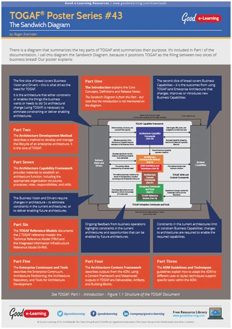 togaf architecture vision template learning togaf 9 poster 43 the sandwich diagram e