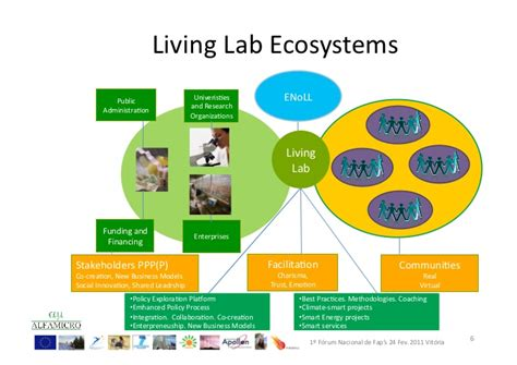concept design with a living lab approach living labs conference alvaro oliveira