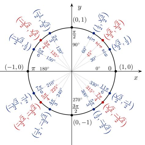 trigonometric functions   unit circle boundless algebra