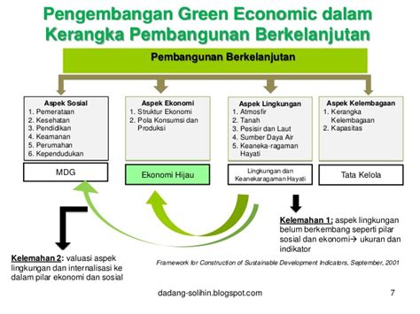 seminar nasional green economic goes to clean indonesia
