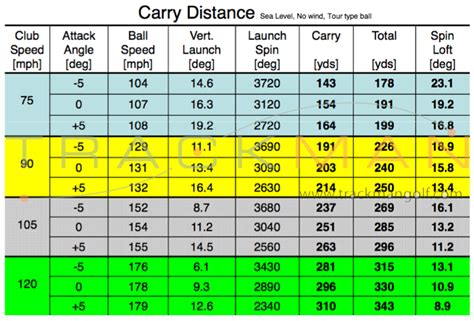 golf swing speed 6 iron swing speed distance chart driver shaft weight