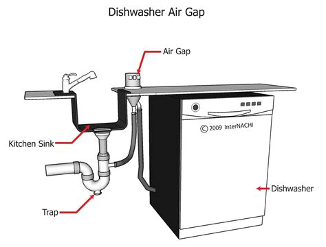 Air Gap Plumbing by Index Of Gallery Images Plumbing Kitchens And Bathrooms