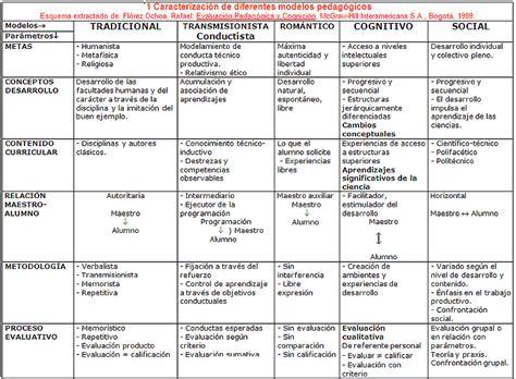 Dise O Curricular Por Competencias Julian De Zubiria modelos pedag 211 gicos pedagog 205 a docente