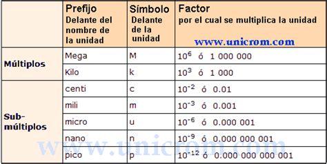 capacitor 104 a cuanto equivale capacitor 104 a cuanto equivale 28 images capacitor 104 cuantos faradios 28 images como se