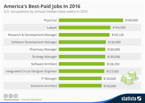 design management jobs in usa chart america s best paid jobs in 2016 statista