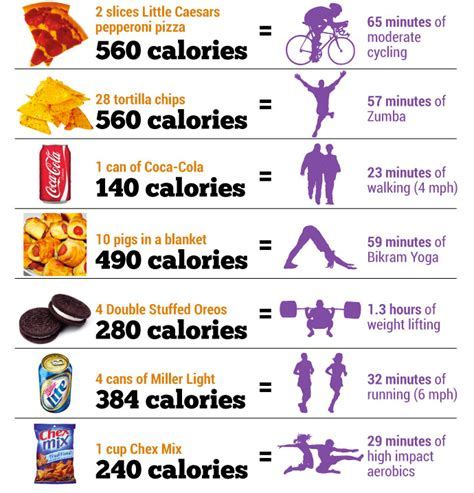 vs exercise why your food choices always win