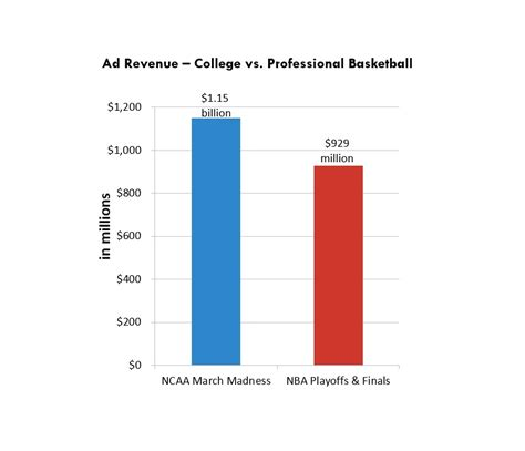 Why College Athletes Should Not Get Paid Essay by College Athletes Should Not Get Paid Research Paper