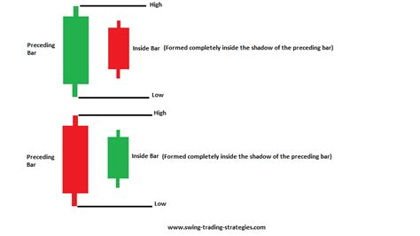 inside bar price action pattern definition how to trade profit with the inside bar trading strategy like a pro