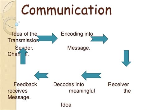 communication process definition power point presentation