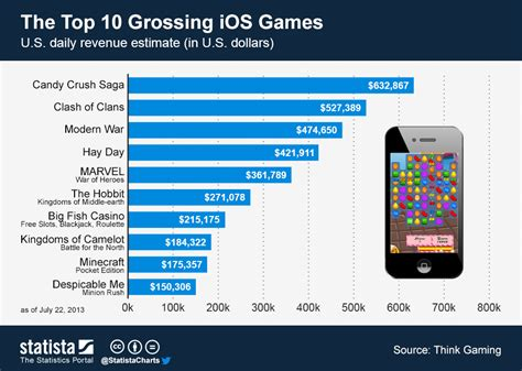 The Top Five Most Controversial Video Games Of All Time - chart the top 10 grossing ios games statista