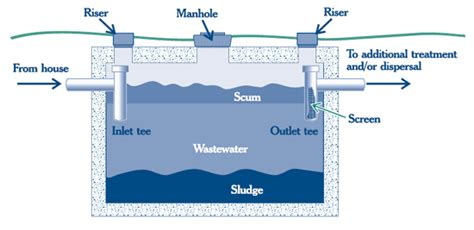 septic tank section when to pump out septic tanks