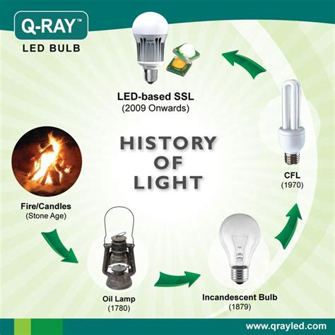 History Of Light reviews 171 scada telematics gps technologies
