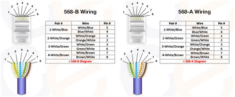 cat 5 wire a or b efcaviation