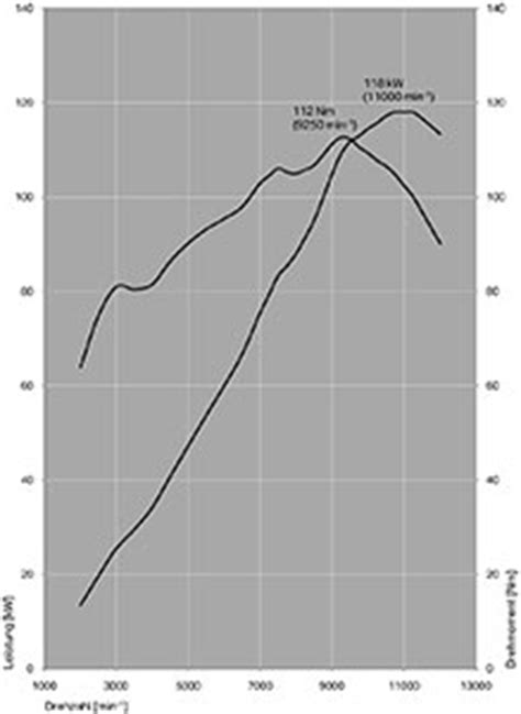 die bmw s 1000 r: technische daten und drehmomenten