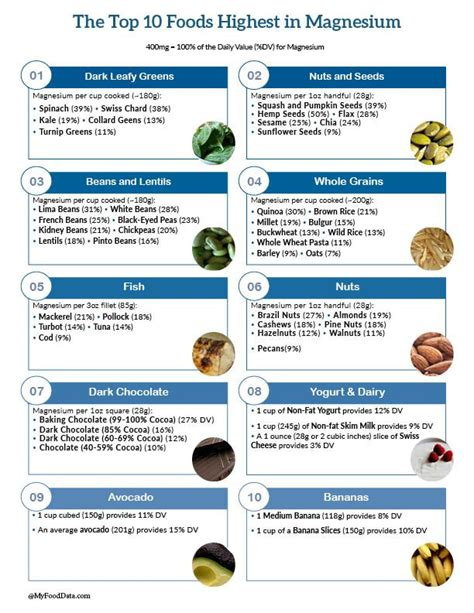 vegetables high in magnesium top 10 foods highest in magnesium printable one page sheet