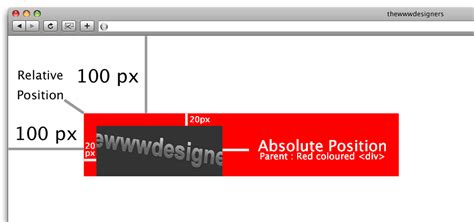 html div positioning difference between absolute and relative css positioning