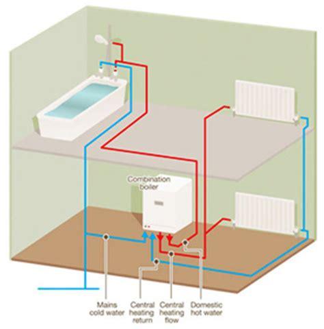 Tipologie Impianti Di Riscaldamento by Impianti Di Riscaldamento A Pavimento A Soffitto A Parete