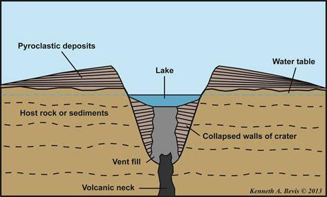 caldera diagram shield volcanoes cake newberry volcano the and