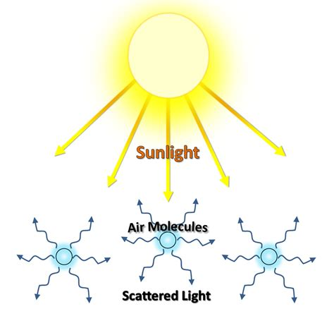 scattering of light definition light absorption clipart