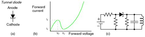 forward voltage drop of tunnel diode lessons in electric circuits volume iii semiconductors chapter 3