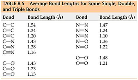 Bond Length Table by Opinions On Bond Length