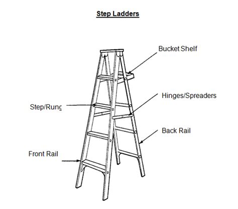 ladder diagrams diagram of a step ladder wiring diagram schemes