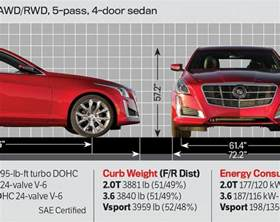 Dimensions Of Cadillac Cts 2014 Motor Trend Car Of The Year Cadillac Cts Photo
