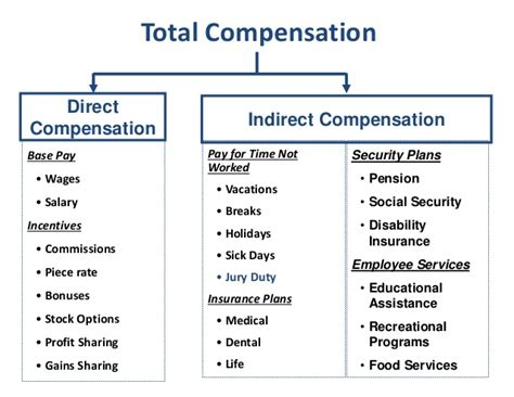 Difference Between Financial And Non Financial Letter Of Credit Difference Between Direct Indirect And Non Financial Compensation Human Resource Management