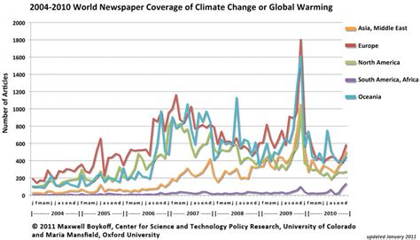 why have uk media ignored climate change announcements