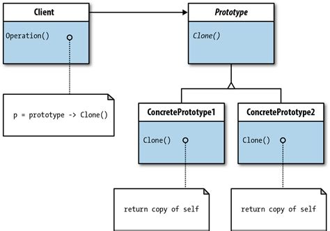 design pattern prototype 6 prototype design pattern learning php design patterns