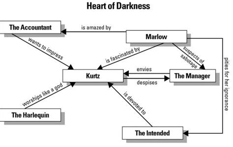 heart of darkness themes cliff notes character map