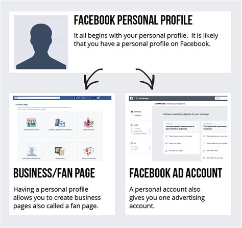 tutorial facebook ads español facebook ads tutorial a complete step by step facebook