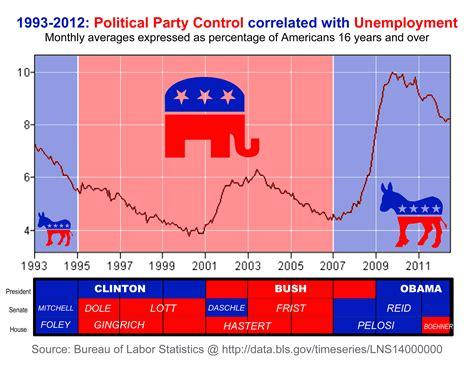 jobs chart bush vs obama unemployment and employment under clinton bush and obama