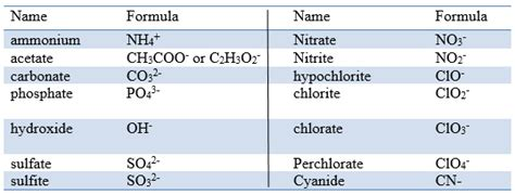 Sporcle Periodic Table Search Results For List Of Polyatomic Ions Calendar 2015