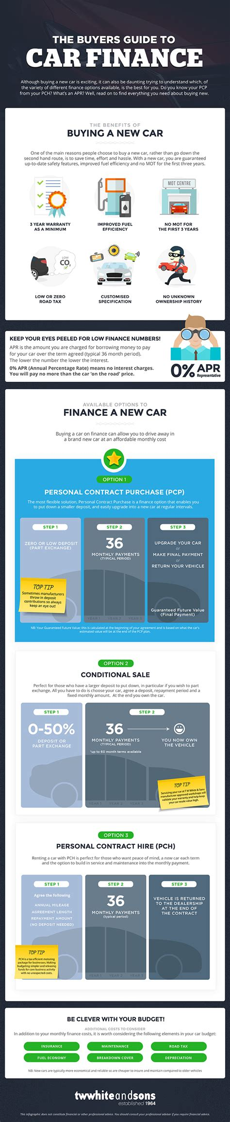 car buyer s guide engines explained personal contract purchase the pcp explained car autos post