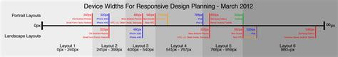 6 Responsive Layouts | a simple device diagram for responsive design planning
