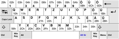 keyboard layout codes gubi24 s project blog international keyboard layout in