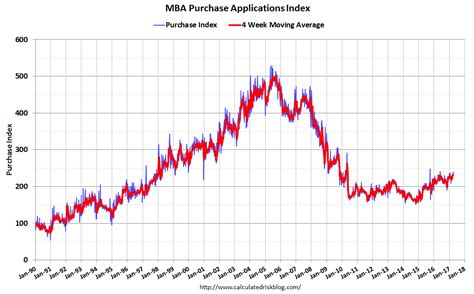 Mba Late Payments Mortgage by Investingchannel Mba Mortgage Applications Increase In