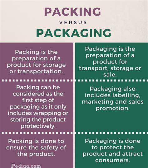 what is the difference between modern and contemporary difference between packing and packaging