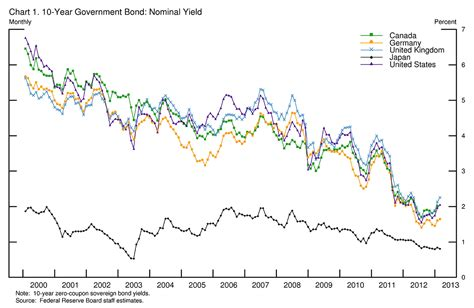 united states how do historically low interest rates what caused the decline in long term yields the big picture
