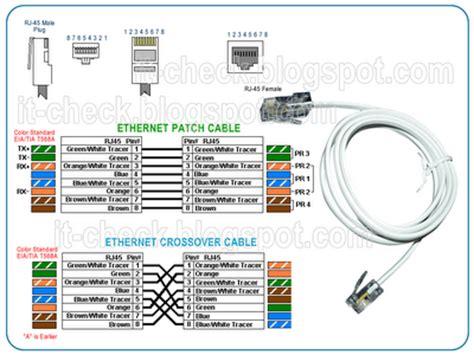 Kabel Data Rj 45 bachelor of informatics engineering perakitan kabel rj45