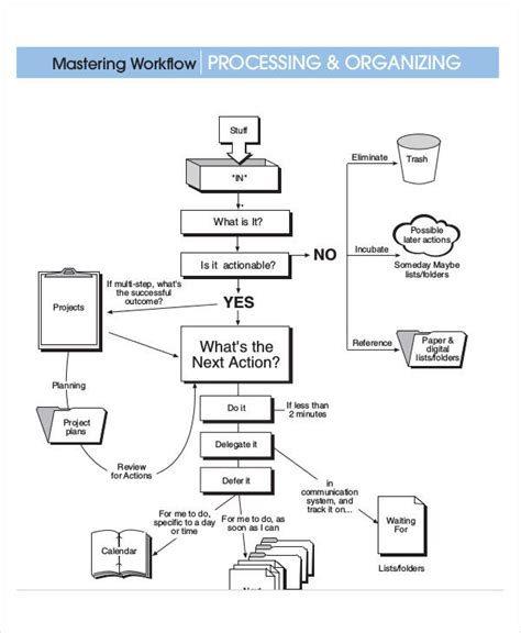 free work process flow chart template work flow chart templates 6 free word pdf format