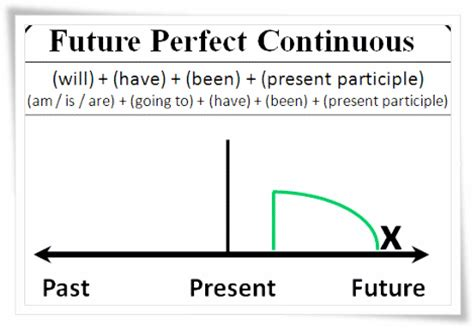future perfect continuous tense | oh my english!! :d