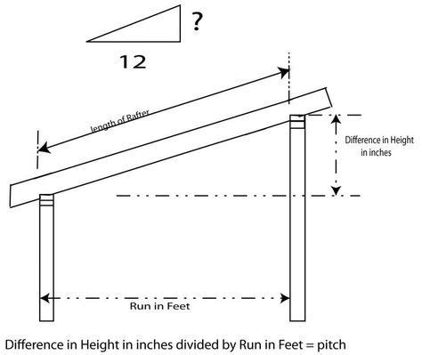 recommended pitch   sheds roof ehow designing