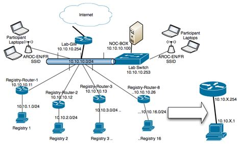 Logical Network Diagram Driverlayer Search Engine